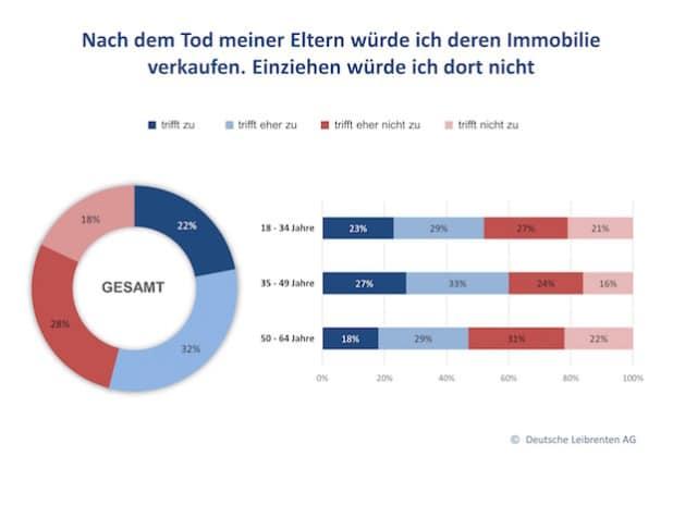 Quelle: Deutsche Leibrenten Grundbesitz AG