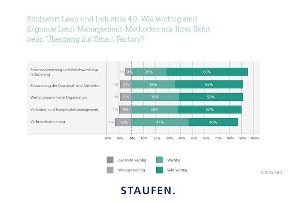 Photo of Industrie 4.0: Erst schlanke Prozesse ermöglichen die intelligente Fabrik