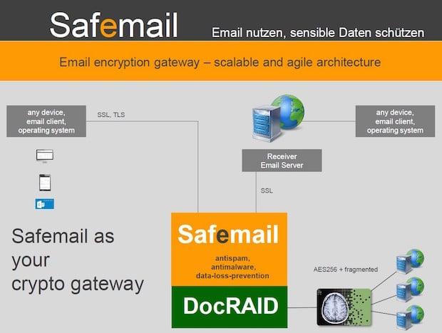 Photo of Sichere E-Mail-Kommunikation mit Safemail