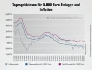 Tagesgeldzinsen im Juni 2016: Hohe Zinsen nur im Ausland