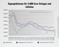 Quelle: Tagesgeldvergleich/Franke-Media
