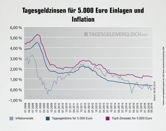 Photo of Tagesgeldzinsen im Juni 2016: Hohe Zinsen nur im Ausland
