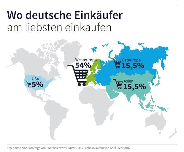 Photo of Beschaffungsmarkt immer globaler – Westeuropa für deutsche Einkäufer am attraktivsten