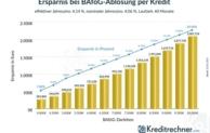 Niedrige Zinsen machen BAföG-Ablösung attraktiv