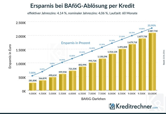 Bis zu 20,9 % lassen sich durch eine Ablösung des BAföG-Darlehens auf einen Schlag sparen. Quelle: Kreditrechner.com