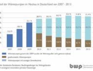 Neubau-Statistik 2015: Wärmepumpen-Anteil bleibt stabil