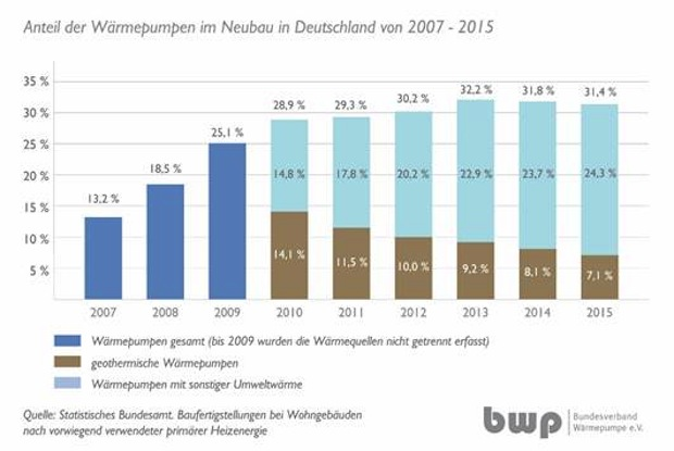 Photo of Neubau-Statistik 2015: Wärmepumpen-Anteil bleibt stabil