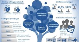 Studie: Soziales Engagement zahlt sich für Unternehmen aus