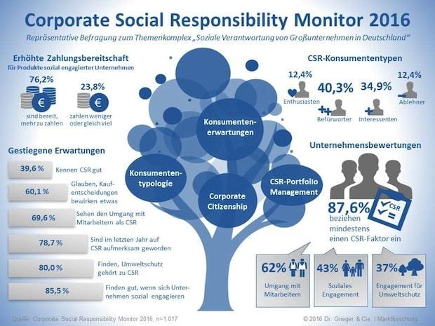 Photo of Studie: Soziales Engagement zahlt sich für Unternehmen aus