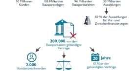 Bausparkassen kündigen weiterhin Altverträge – Urteile der Gerichte häufig gegen den Verbraucher