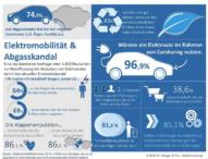 Studie: Abgasskandal als Chance für Elektromobilität