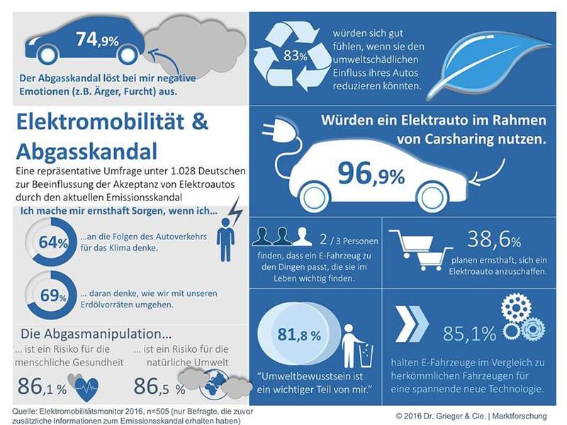 Photo of Studie: Abgasskandal als Chance für Elektromobilität