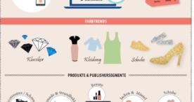 zanox Fashion Trendbarometer Frühjahr 2016: Content und Social Media geben den Ton an beim Onlineshopping