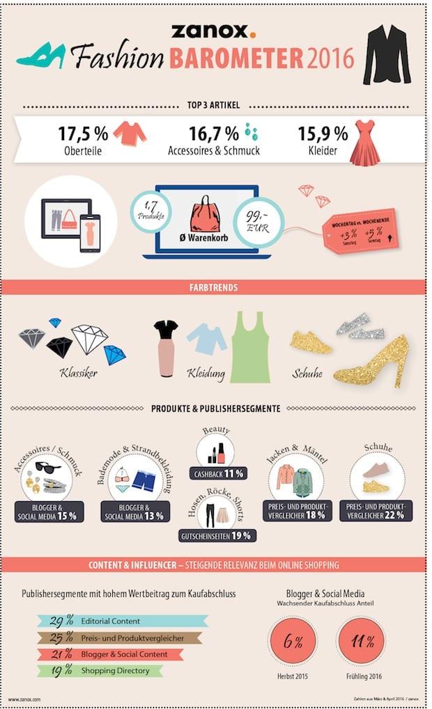 Bild von zanox Fashion Trendbarometer Frühjahr 2016: Content und Social Media geben den Ton an beim Onlineshopping