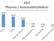 Pharma-Zukunft ist besser, weil anders
