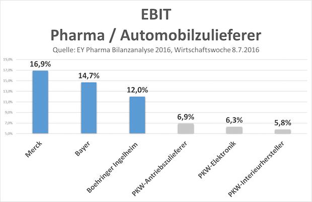 Photo of Pharma-Zukunft ist besser, weil anders