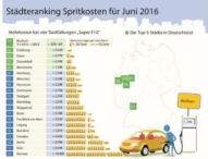 Benzinpreise steigen weiter: Juni ist der teuerste Tankmonat 2016