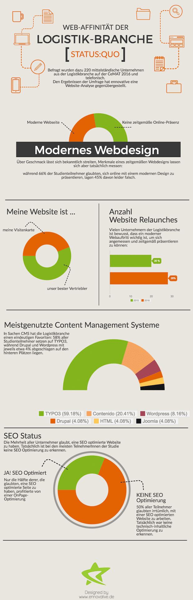 """Photo of ennovative GmbH veröffentlicht Studie: """"Wie Web-affin ist die Logistikbranche?"""""""