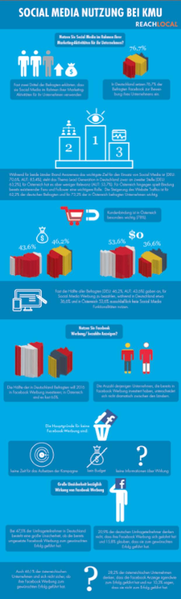 Bild von Facebook Werbung immer wichtiger für KMU: Unternehmen wünschen sich Orientierung und Beratung