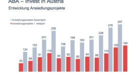 ABA-Halbjahresbilanz: Fast eine halbe Milliarde Euro ausländische Direktinvestitionen in Österreich im ersten Halbjahr