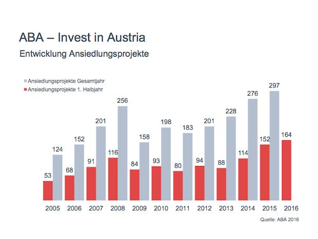 Photo of ABA-Halbjahresbilanz: Fast eine halbe Milliarde Euro ausländische Direktinvestitionen in Österreich im ersten Halbjahr