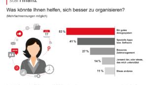 Die meisten Deutschen verwalten ihr Geld lieber selbst