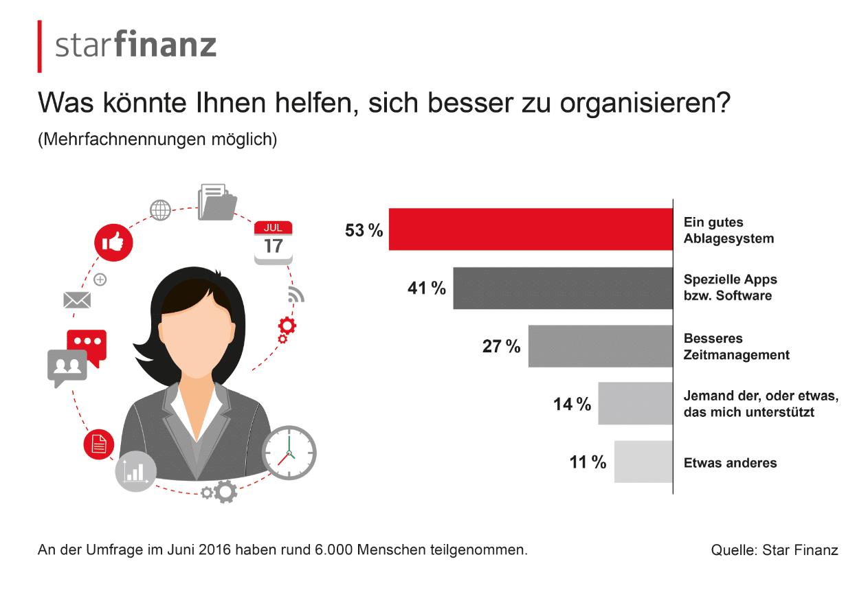 Photo of Die meisten Deutschen verwalten ihr Geld lieber selbst