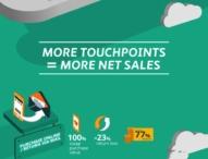 Neue Omnichannel-Materialserie & Infografik von commercetools & All for One Steeb