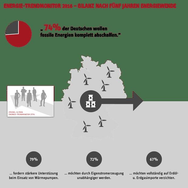 Bild von 74 Prozent der Deutschen wollen fossile Energie komplett abschaffen