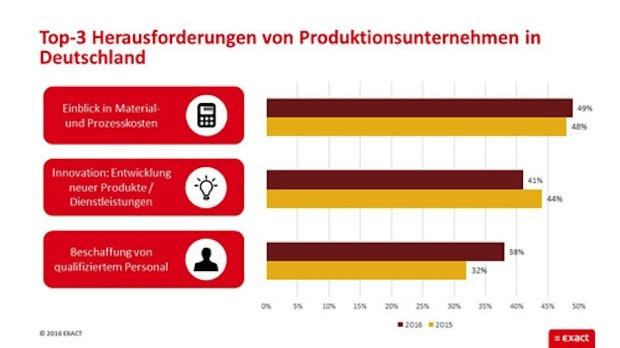Photo of Exact KMU Barometer 2016: Top-Herausforderungen für Produktionsbetriebe