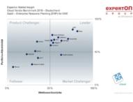 Experton Cloud Vendor Benchmark: in einem Jahr vom Rising Star zum Cloud Leader