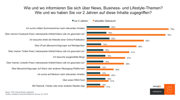 Quelle: HubSpot Consumer Behavior Survey, Q1 2016