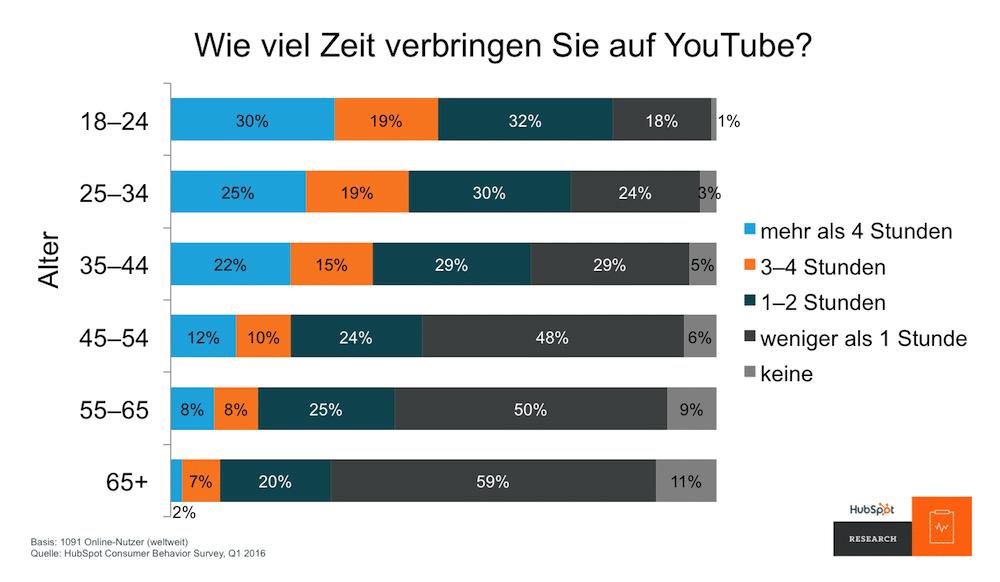 Photo of Studie von HubSpot: Neue Online-Gewohnheiten zwingen Marketing zur Reaktion