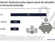 Die Hälfte der deutschen Verbraucher hält die Zinssätze in Deutschland für zu niedrig
