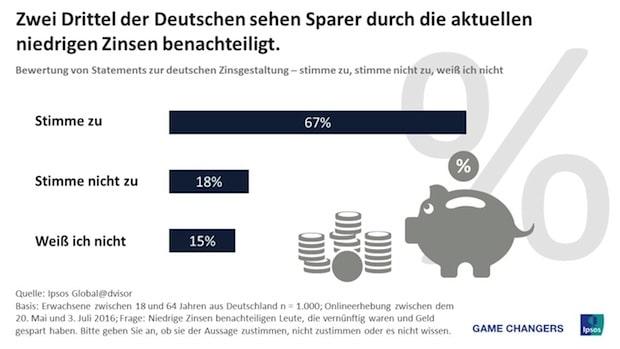 Photo of Die Hälfte der deutschen Verbraucher hält die Zinssätze in Deutschland für zu niedrig