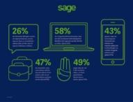 Weltweite Studie von Sage untersucht Motivation und Persönlichkeiten junger Unternehmer