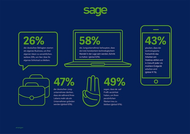 Bild von Weltweite Studie von Sage untersucht Motivation und Persönlichkeiten junger Unternehmer