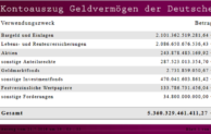 Vermögensuhr: Deutsche stecken 1.032 Euro pro Sekunde ins Sparschwein