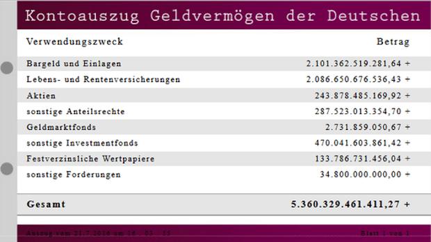 Photo of Vermögensuhr: Deutsche stecken 1.032 Euro pro Sekunde ins Sparschwein