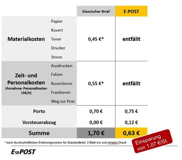 Photo of pds integriert E-POST in die pds Handwerkersoftware