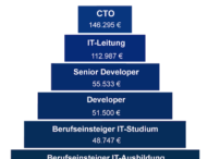 146.000 Euro für den CTO: Der Karriereverlauf in der IT