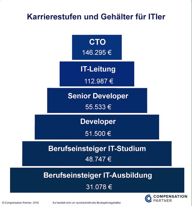 Bild von 146.000 Euro für den CTO: Der Karriereverlauf in der IT