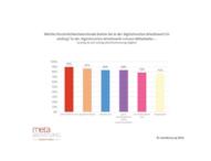 Arbeit 4.0-Studie: Deutsche haben Angst vor der digitalen Revolution