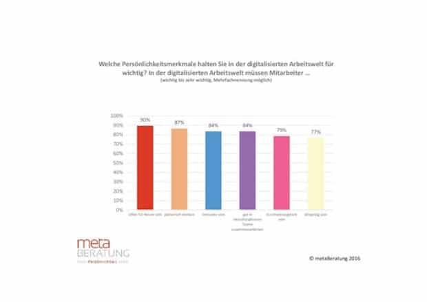 Bild von Arbeit 4.0-Studie: Deutsche haben Angst vor der digitalen Revolution