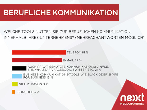 Photo of Telefon dominiert Kommunikation in Unternehmen – vor E-Mails und privaten Messengern
