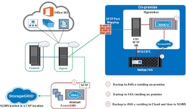 Bild von NetApp stärkt Unternehmen bei Sicherheit und Management von Daten in der Hybrid Cloud