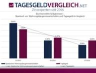 Wohnungsbaugenossenschaften mit Spareinrichtung: Zinsen sinken drastisch