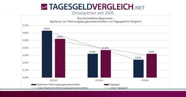 Bild von Wohnungsbaugenossenschaften mit Spareinrichtung: Zinsen sinken drastisch