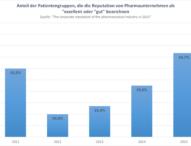 Preise und Reputation bei Pharmaunternehmen