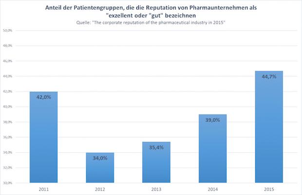 Photo of Preise und Reputation bei Pharmaunternehmen